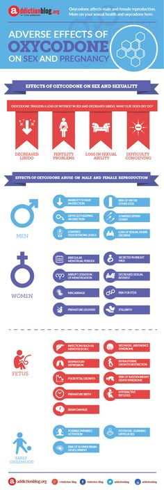 Sexual And Reproductive Consequences From Long Term Oxycodone Use. Check out this infographic above to get a more visual idea about the sex, fertility, pregnancy and fetal implications of using or abusing oxycodone.