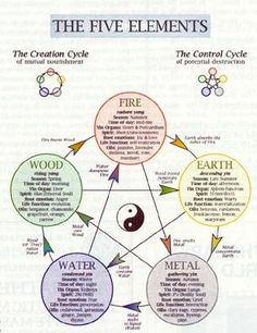 a look at the chinese practice of fend shui Well, feng shui is an ancient chinese philosophy which states that energy must flow through buildings and the world naturally, and that humans must intrude on this energy as little as possible in order to maintain a nice, harmonious, serene environment.