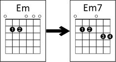 Add some sophistication to your guitar chords with this simple chord trick Guitar Chords And Scales, Guitar Chords For Songs, Guitar Chord Chart, Guitar Tips, Lead Guitar Lessons, Classical Guitar Lessons, Music Lessons, Music Theory Guitar, Guitar Notes