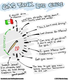 The life cycle of a gas tank