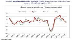 Exportaciones 2001-2012 de  España Alemania Francia Italia