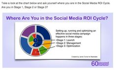 Use this post to help you set goals, find the right social media platforms, track your efforts so you can accurately report on your social media ROI.