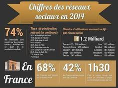 #Infographie : Chiffres des #reseauxsociaux en 2014 | via @bsoulign http://sco.lt/94MuZ7