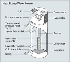 How about a Heat Pump Water Heater?