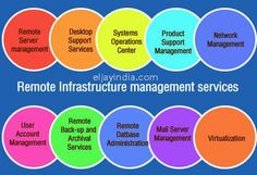 Remote management services: Remote management services