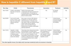 hepatitis a b c   The differences between Hepatitis A, B and C (ahsm, 2006)