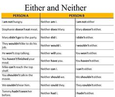 "hellolearnenglishwithantriparto: "" hellolearnenglishwithantriparto: "" EITHER & NEITHER "" #learnenglish """