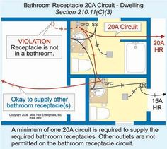 Can Bathroom Lights And Receptacles Be On The Same Circuit