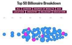Breaking Down the World's Top 50 Billionaires