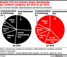 Mobile RTB Ad Volume Share by Content Category