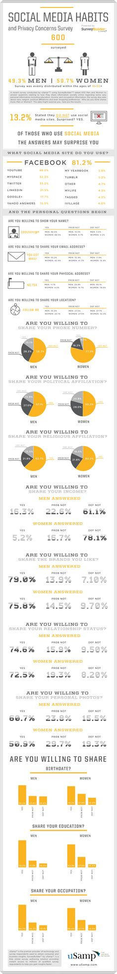 The Social Media Sharing Habits Of Men And Women [infographic]