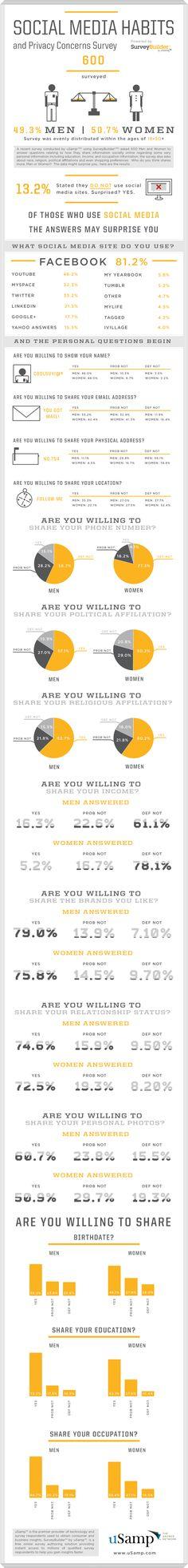 SOCIAL MEDIA HABITS and Privacy Concerns Survey