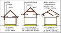 Znalezione obrazy dla zapytania dachy jętkowe oparcie krokwi