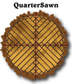 Diagram of RoughSawing methods: Quarter sawn, Plain Sawn