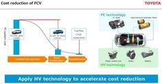hydrogen fuel cell vehicles - Google-keresés Fuel Cell Cars, Hydrogen Fuel, Control Unit, Toyota, How To Apply, The Unit, Technology, Vehicles, Google