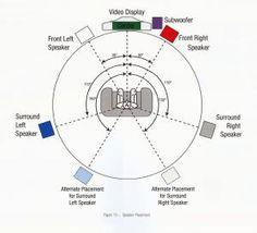 Surround Sound setup Part 1 | Tech | Pinterest | Surround sound ...