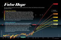 """Earth Will Cross the Climate Danger Threshold by 2036 [Graphic by Pitch Interactive (source: Michael E. Mann); for """"False Hope"""" By Michael E. Mann, Scientific American, April 2014]"""