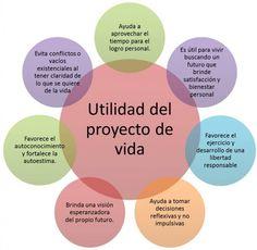 PROYECTO DE VIDA PERSONAL , BIENESTAR MENTAL Y EMOCIONAL SHARE