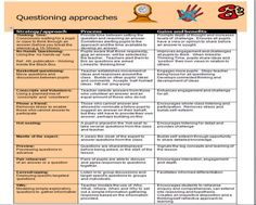 Questioning approaches for effective teaching.