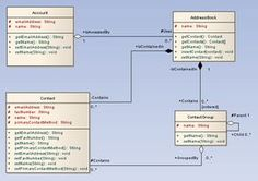 Visitor pattern uml diagram programmer extradonaire pinterest sparx systems uml 2 tutorial class diagram ccuart Choice Image