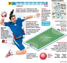Balonmano | Deportes | Juegos Olímpicos Londres 2012 | El Universo Ea Sports, Olympic Sports, Olympic Games, Badminton Club, Spanish Projects, Pe Teachers, Spanish 1, Flipped Classroom, Information Graphics