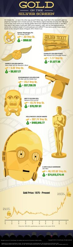What would the Golden Snitch from Harry Potter be worth in Gold? What about C-3PO's Gold Hardware?