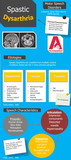 Spastic Dysarthria Infographic - Speech Characteristics and Etiologies Speech Pathology, Speech Language Pathology, Speech And Language, Speech Therapy Activities, Cognitive Activities, Therapy Ideas, Stroke Recovery, Praxis Study, School