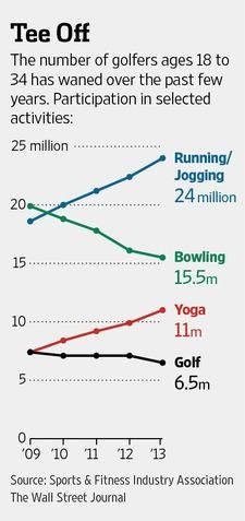 Millennials prefer running over golf http://on.wsj.com/Uuxurk