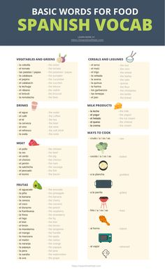 Spanish Words for Food