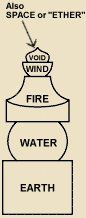 Five-Elements in Esoteric Buddhism. Elsewhere, in Japan, there is another five-element Buddhist concept related to five-tier pagodas and stupas, with a somewhat different set of five elements. Each piece in the five-story pagoda (Sanskrit = stupa) corresponds to one of five elements in the traditions of Esoteric Buddhism (Shingon and Tendai sects). The bottom story is square and corresponds to the earth ring (Japanese = Chirin 地輪). Next is the spherical water ring (Japanese = Suirin 水輪)…