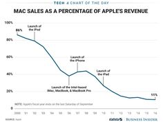 The Mac's Declining Relevance To Apple ~ Data Viz Done Right