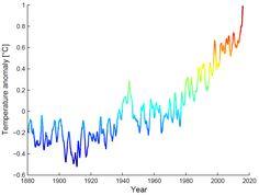 """► Die Gewitterfront der vergangenen Tage sei kein Beweis für den Klimawandel, wurde kürzlich ein Meteorologe zitiert. Trivial wahr aber nichtssagend, und potenziell sogar irreführend – suggeriert es doch, die Existenz des Klimawandels bedürfe noch eines Beweises (siehe dazu Abb. 1). Eine sinnvolle Fragestellung bei Wetterextremen ist nicht, ob sie """"den Klimawandel beweisen"""". Auch die verständlic ..."""