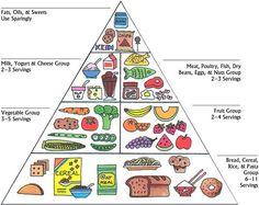 food pyramid GOOD FOOD AND BAD FOOD!