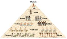 A great description of the hierarchy of ancient Egyptian society.