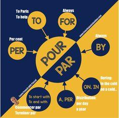 Pour vs Par in French: shaere image https://www.frenchspanishonline.com/magazine/pour-vs-par-difference/