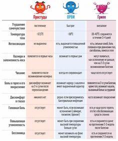 Как отличить грипп от простуды и ОРВИ (ИНФОГРАФИКА)