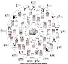 Music theory - Circle of fifths for ukulele Music Theory Guitar, Music Chords, Guitar Chord Chart, Music Guitar, Piano Music, Acoustic Guitar, Cool Ukulele, Ukulele Tabs, Ukulele Chords