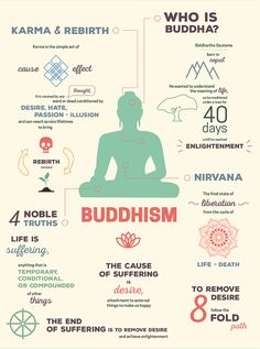Eastern Religion Infographics Infographics simplifying religious and cultural concepts from two of the world's most prominent Eastern religions - Buddhism and Hinduism. Buddhist Wisdom, Buddhist Teachings, Buddhist Quotes, Tibetan Buddhism, Buddha Buddhism, Buddhism For Beginners, Buddhism Religion, Spiritual Religion, Buddhist Philosophy
