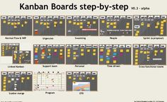 how-a-kanban-board-works?