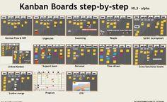 How a kanban board works?