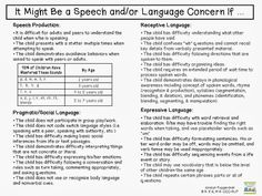 It Might Be a Speech and/or Language Concern If ...
