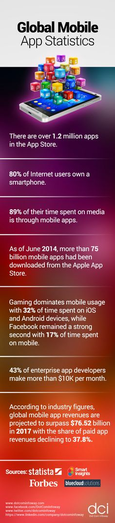 Mobile has quickly become the top digital media consumption platform, and people spend more time than ever looking at screens. Here are some statistics that will deepen your understanding of the mobile consumer, and help you plan your mobile strategy.