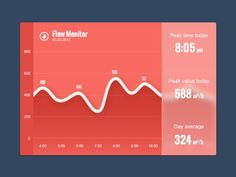 Flow Monitor -- kingyo, chart, graph, wave, red, transparent