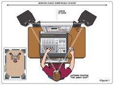 A Crash Course to Room Acoustics and Studio Monitor Placement