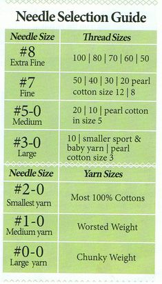 Choosing the right sized tatting needle for different Yarn/Thread sizes. Chart by Handy Hands Tatting.