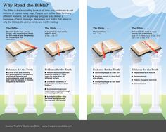 The Quick View Bible » Why Read the Bible?