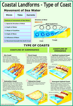 types of landforms | Coastal Landforms 1: Types of Coast - Coastal Landforms 1: Types of ...