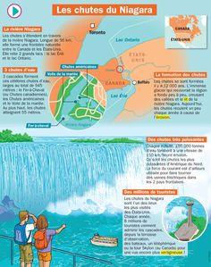 Fiche exposés : Les chutes du Niagara