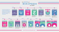 the STATE of WIKIPEDIA by JESS