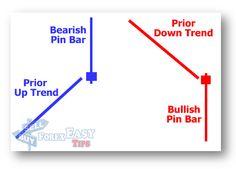 PIN BAR STRATEGY | FOREX TRADING STRATEGIES SCALPING